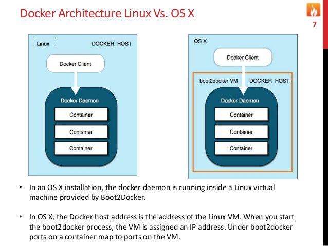 Docker Architecture Linux Vs. OS X