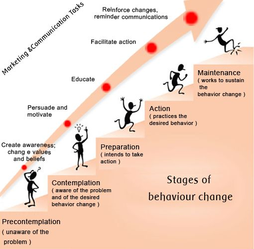 Stages of behavior change. Transtheoretical Model of Change, a theoretical model of behavior change was originally explained by Prochaska & DiClemente, 1983. The TTM is a model of intentional change. This model focuses on the decision making of the individual.  source: http://currentnursing.com/nursing_theory/transtheoretical_model.html