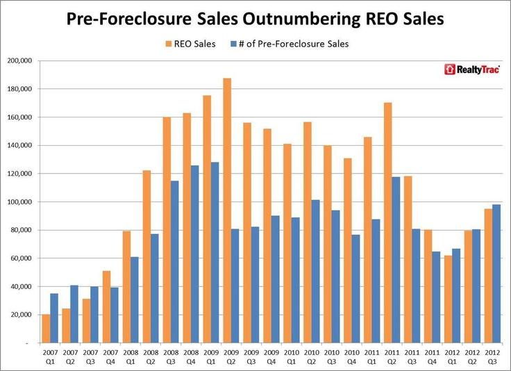Q3 2012 Foreclosure Sales & Short Sales Market Report