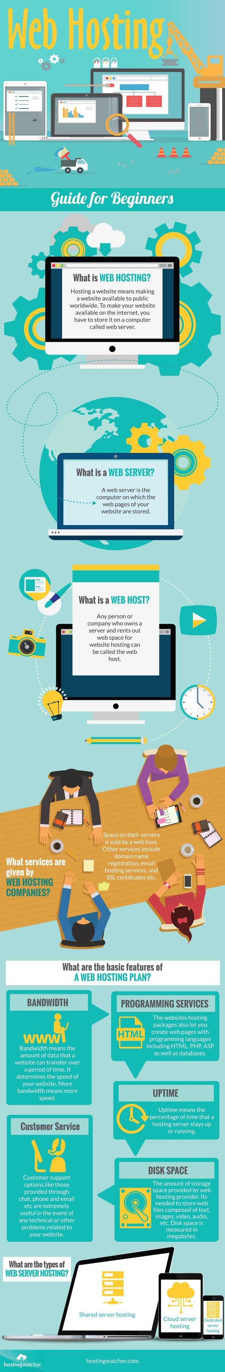 Beginners #Guide to #Website Hosting - Do you fancy an infographic?  There are a lot of them online, but if you want your own please visit http://www.linfografico.com/prezzi/  Online girano molte infografiche, se ne vuoi realizzare una tutta tua visita http://www.linfografico.com/prezzi/