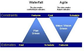 28 best images about work w effectiveness empowerment for Why agile is better than waterfall