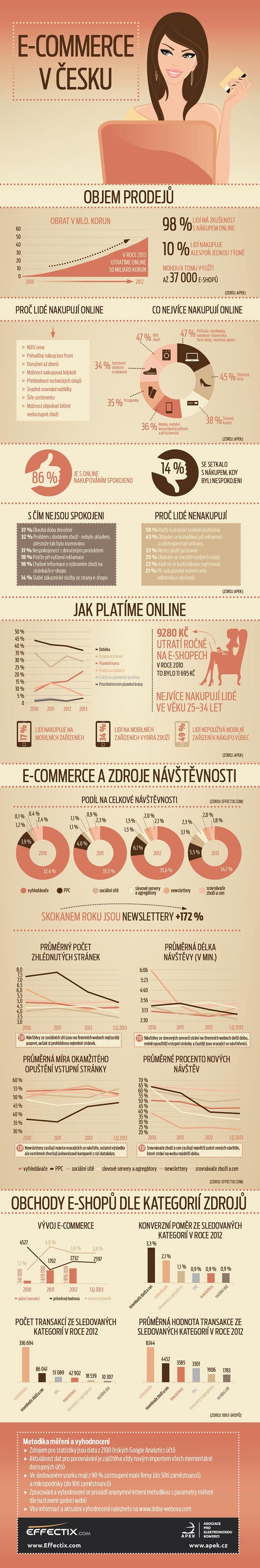 Třetí infografika z dílny Effectix.com ukazuje, jak je na tom v Česku e-komerce (hlavně na datech od APEKu) a opět doplňuje konkrétní čísla ze vzorku vlastních webů. 3. díly seriálu infografik EFFECTIX www.doba-webova.com.