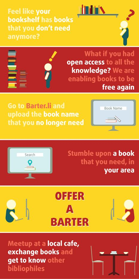The barter.li Process Flow. 'Barter a Book' here implies you may exchange/sell/give away.