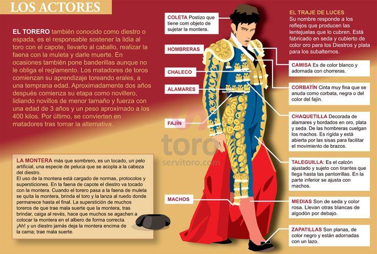 El torero, matador, maestro, traje de luces y partes del Traje de Luces, la montera