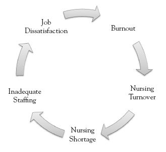 nurses in overload syndrome | Nursing 101 - Burn Out in the Nursing Profession