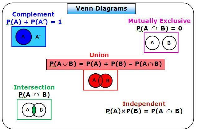 probability venn diagrams tcec honors math 2 pinterest venn diagrams. Black Bedroom Furniture Sets. Home Design Ideas