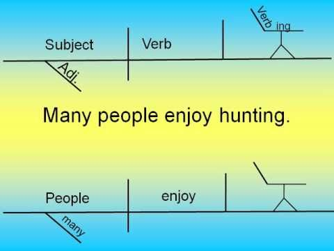 Diagramming Sentences #4: participle, gerund, infinitives - YouTube.... what a great learnig tool!!