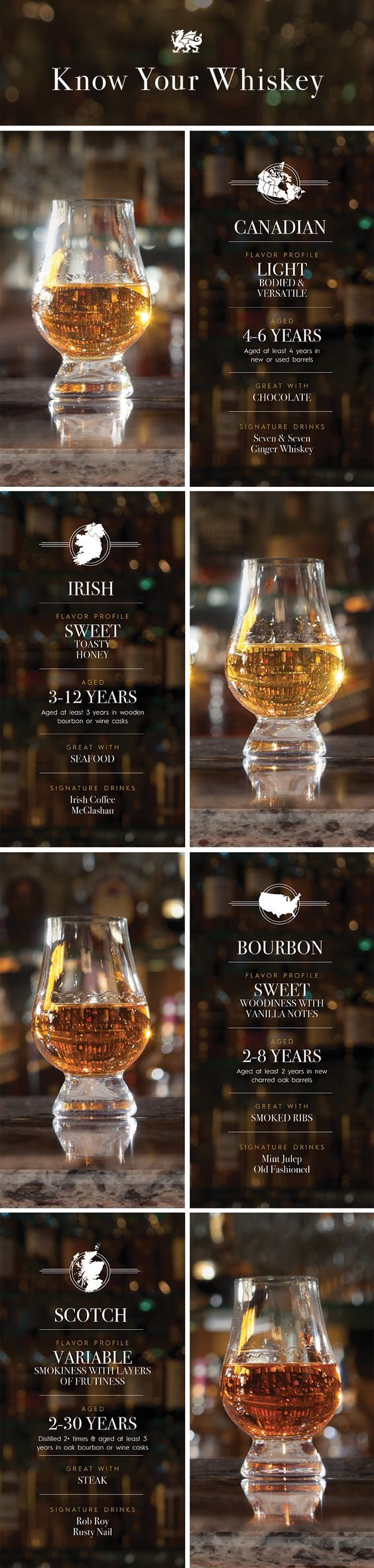 A bourbon is not a Canadian is not a Scotch is not an Irish. Get your whiskeys straight thanks to this handy infographic by Cambria.