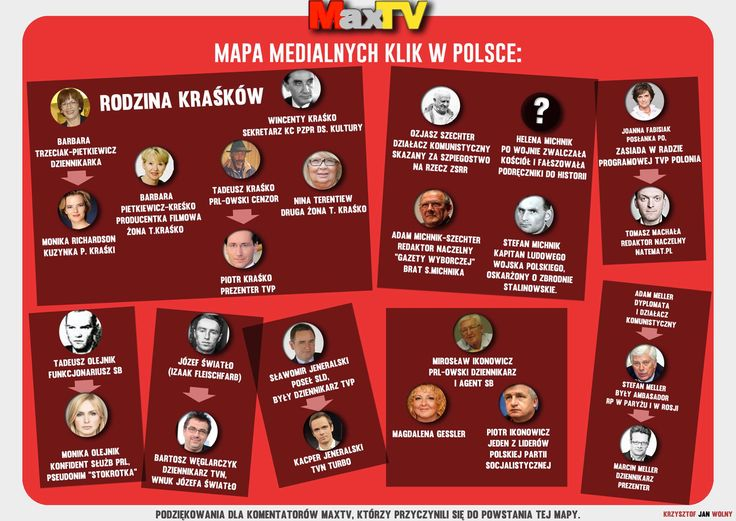 Mapa medialnych klik ;)