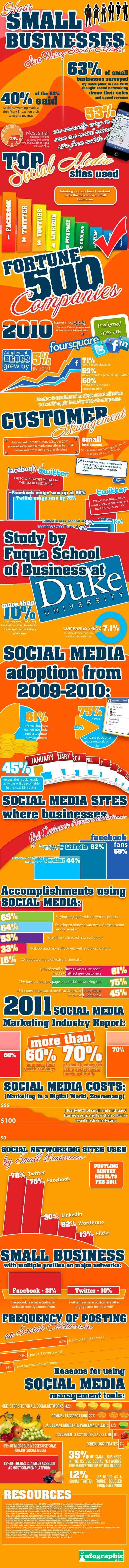PME et réseaux sociaux : L'étude date d'il y a trois ans mais comme c'est notre retard sur les anglophones ... ;-)