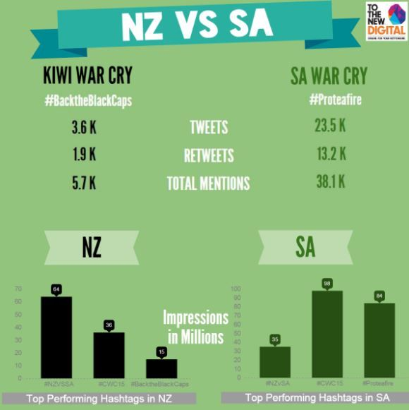 Infographic : Top Trending War Cries & Hashtags for NZ VS SA Cricket World Cup Semifinal    #NZvsSA #CWC15 who won it on #socialmedia front   #cwc15final