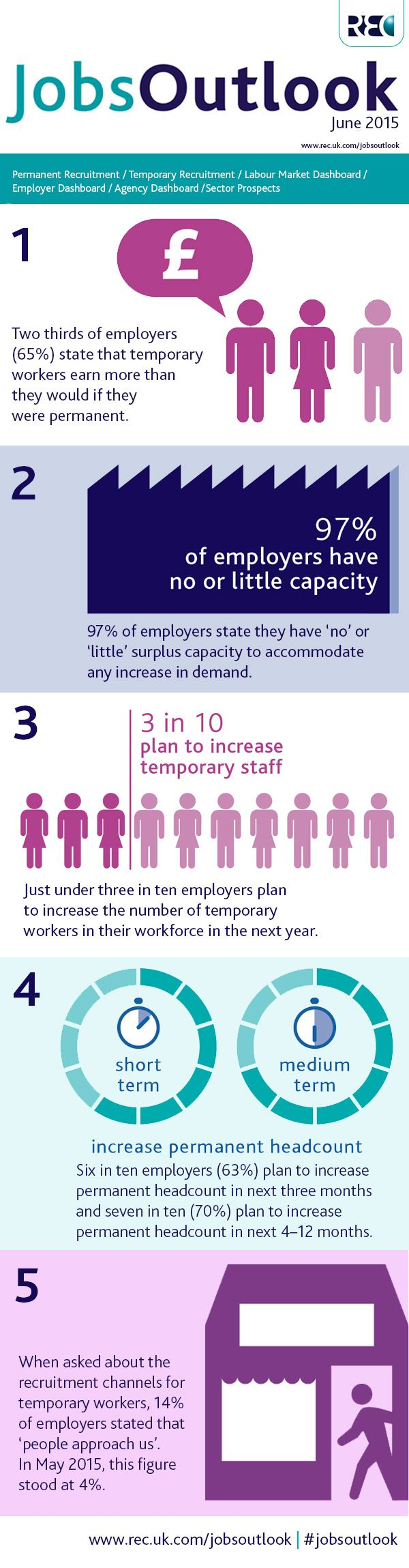 Modern-day temps provide companies with strategic skills, earn more than permanent employees #JobsOutlook #infographic