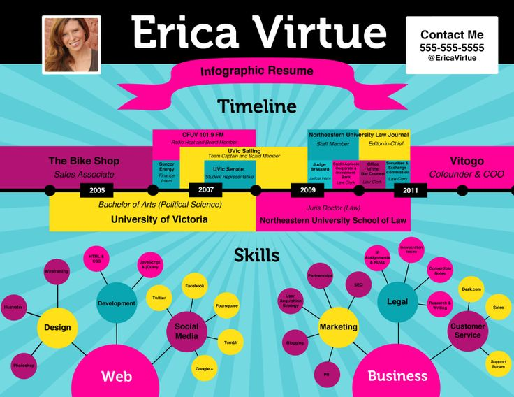 1000+ images about CAREER - RESUMES & CV 3.0 on Pinterest ...