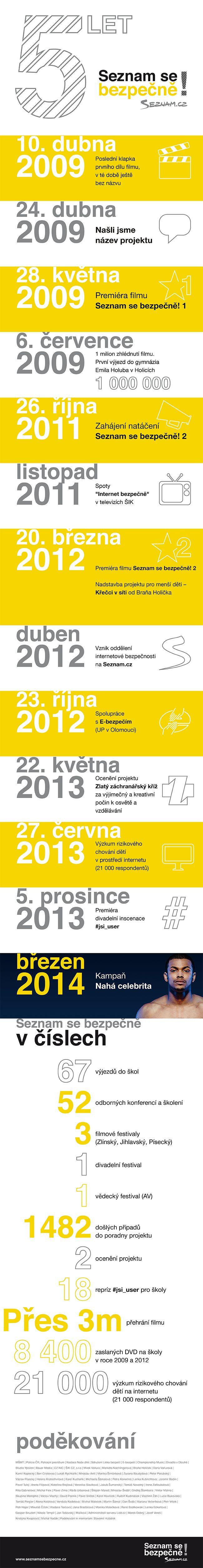 Projektu #seznamsebezpecne je právě 5 let. Podívejte se na čísla, která za ním stojí.