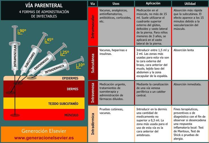Dentro de nuestro capítulo de consejos e infografías, hoy nos detenemos en la vía parenteral, una de las formas más populares de fármacos