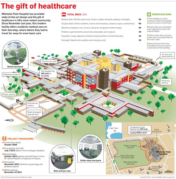 Mitchelss Plain hospital