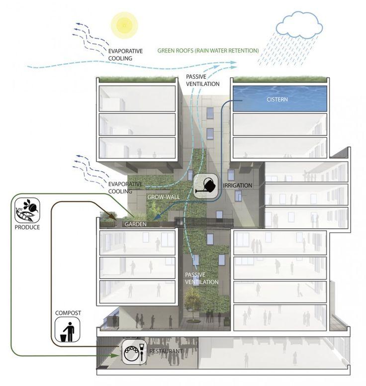 Galeria Arquitectonica: Galería De 60 Richmond Housing Cooperative / Teeple