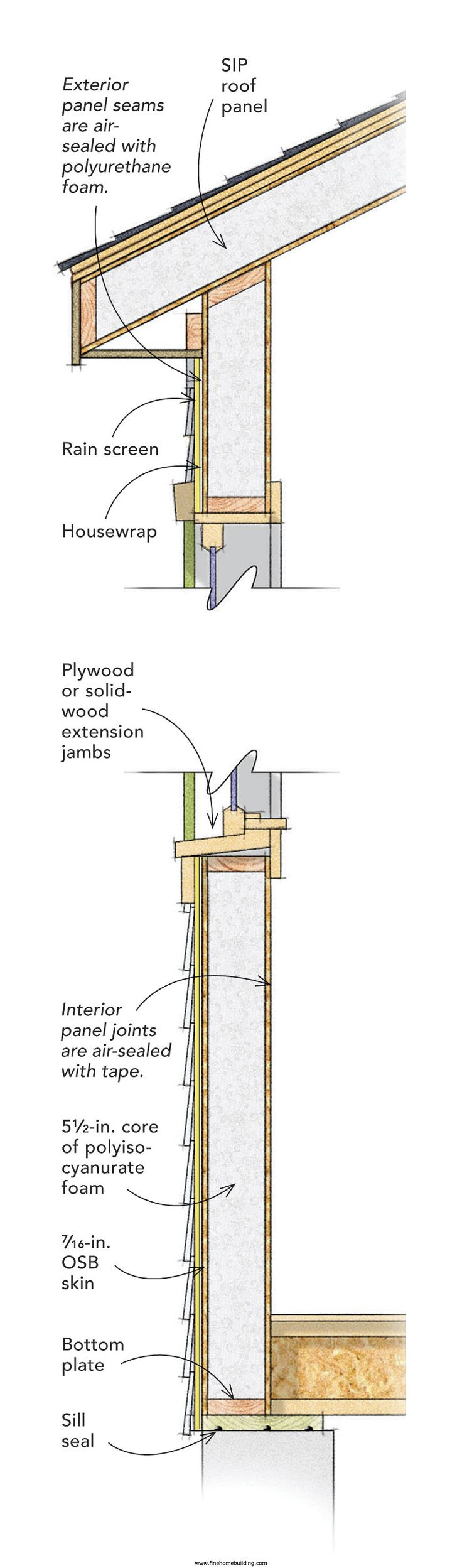 Sip walls details pinterest walls construction and for Sip building plans