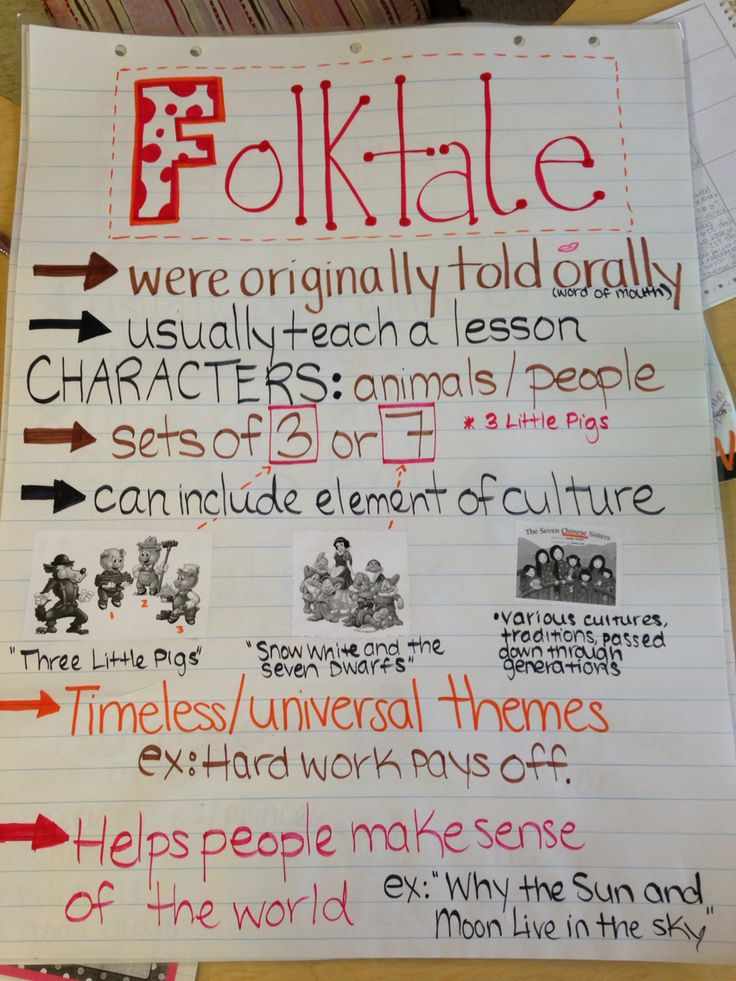 Folktales Anchor Chart Made for Third Grade but can be used in all of elementary grades!