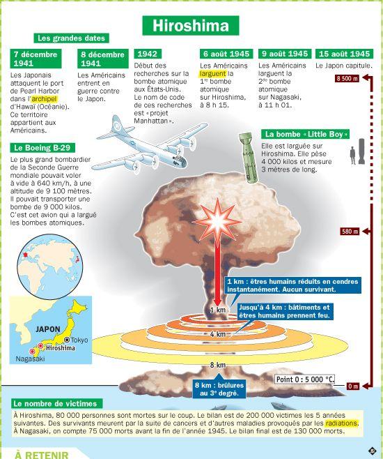 Fiche exposés : Hiroshima