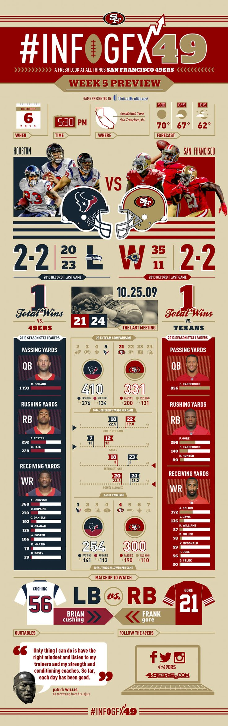 Infographic: 49ers vs. Texans Preview