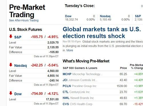 Stock Markets Collapse In Anticipation Of Trump Win: Dow Jones Futures Down 750 Points - http://www.thefringenews.com/stock-markets-collapse-in-anticipation-of-trump-win-dow-jones-futures-down-750-points/