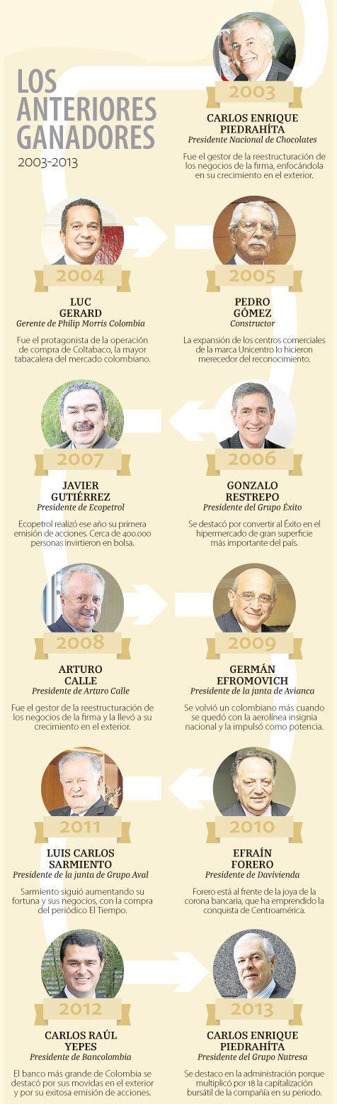 Jenaro de Jesús Pérez, gerente de Colanta, es el Empresario del Año 2014