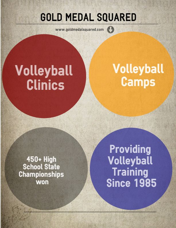 Best Volleyball Camps and Clinics - www.goldmedalsquared.com