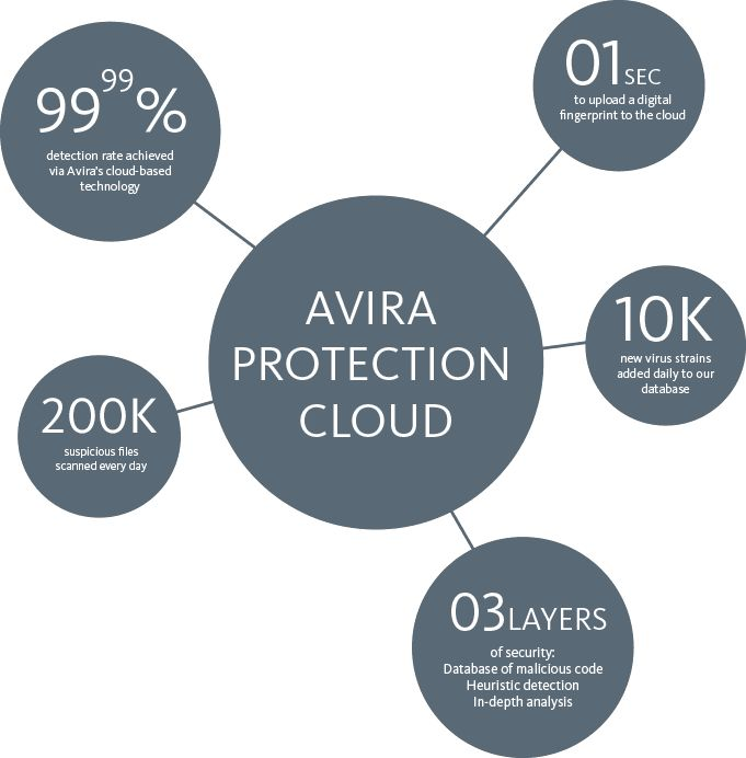 Avira Protection Cloud - 99.99% detection rate