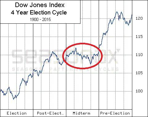 Seasonal Insights Chart - DJIA, presidental election cycle since 1900