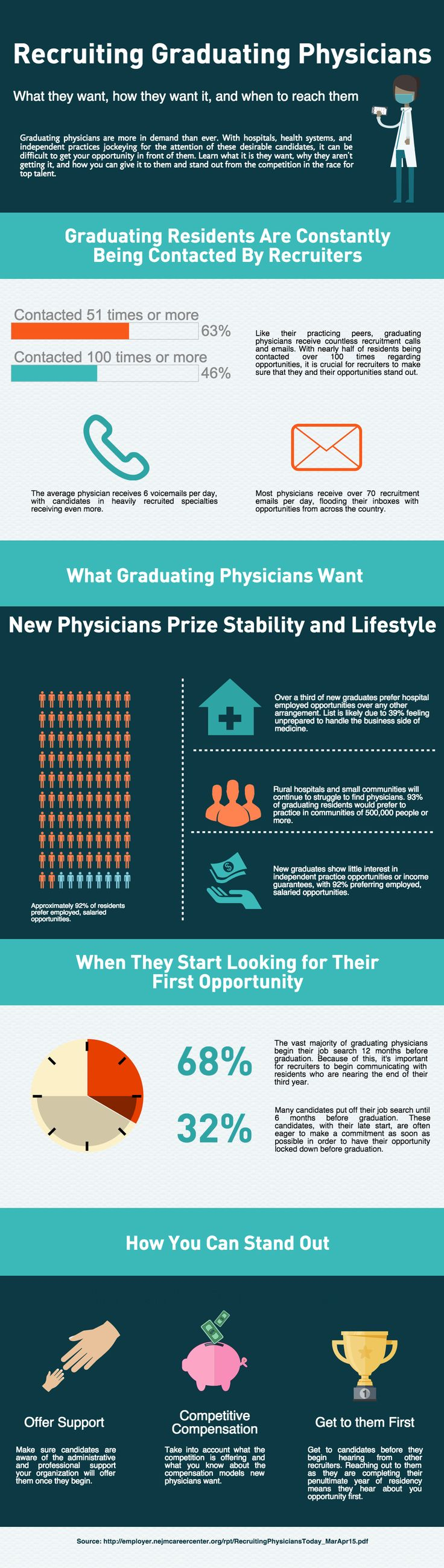 Best Physician Recruitment Infographics Images On