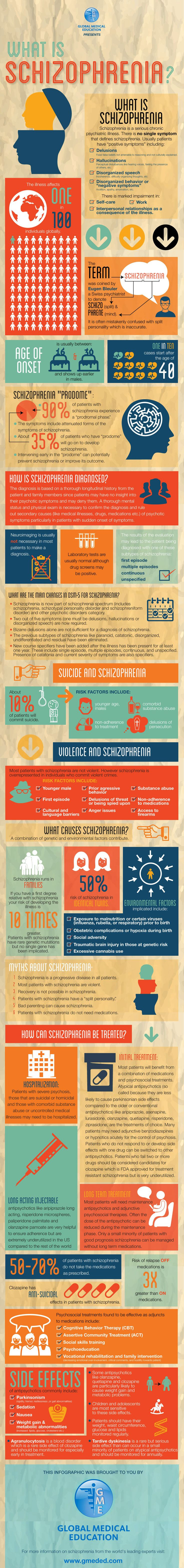Facts and Myths about Schizophrenia