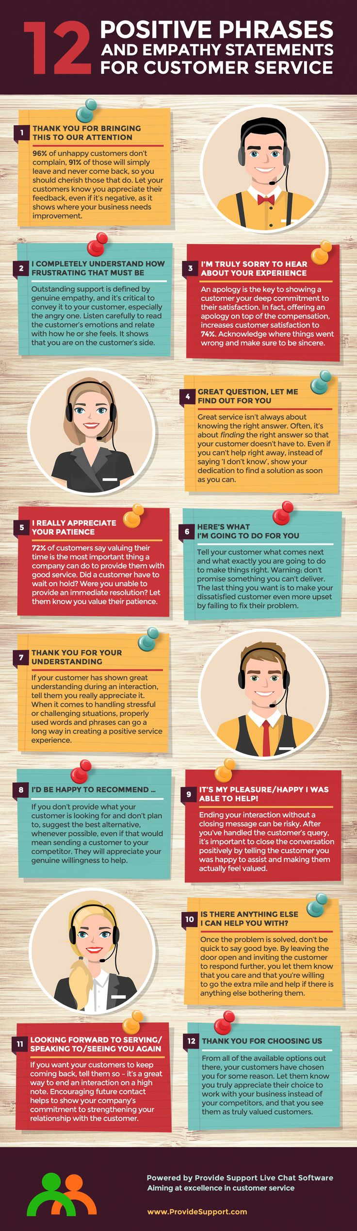 Everyone working in customer service knows that words are incredibly powerful, and some of them can truly either make or break customer service experiences. The infographic offers 12 positive phrases and empathy statements to use for improving every service interaction.