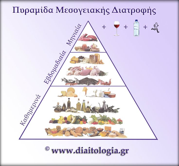 Μεσογειακή διατροφή : τι είναι η πυραμίδα της Μεσογειακής διατροφής; http://www.diaitologia.gr/mesogiaki-diatrofi/