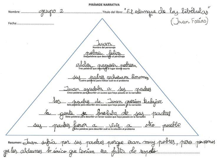 """Cómo trabajar el resumen. La """"pirámide narrativa"""" - Comprension-lectora.org"""