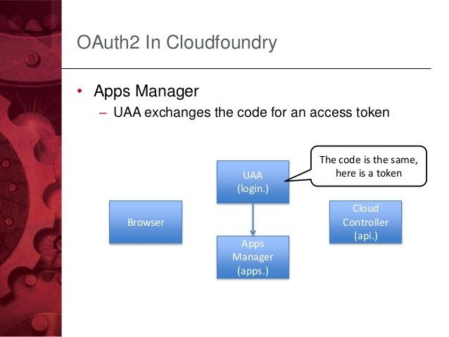 Cloud Foundry has disclosed a privilege escalation flaw in User Account and Authentication software