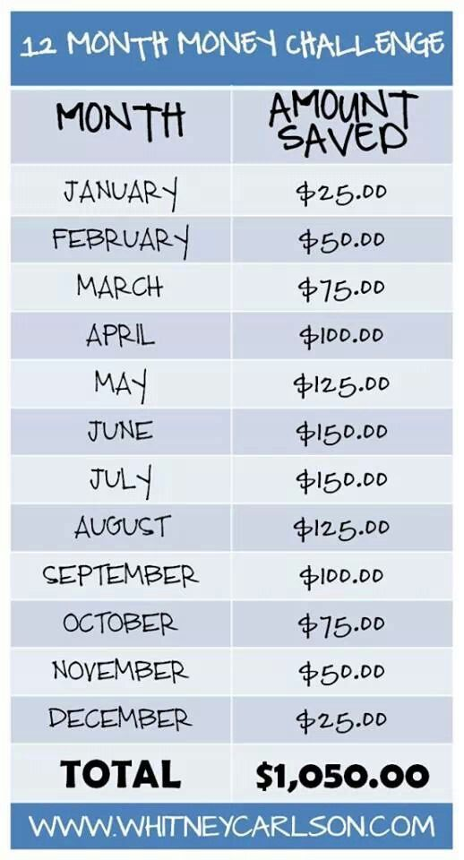 12 month challenge, rather than saving this money I am going to put it toward my credit card bill, on top of the monthly bill. Pay it off by the end of the year! GO! <--awesome idea!!!