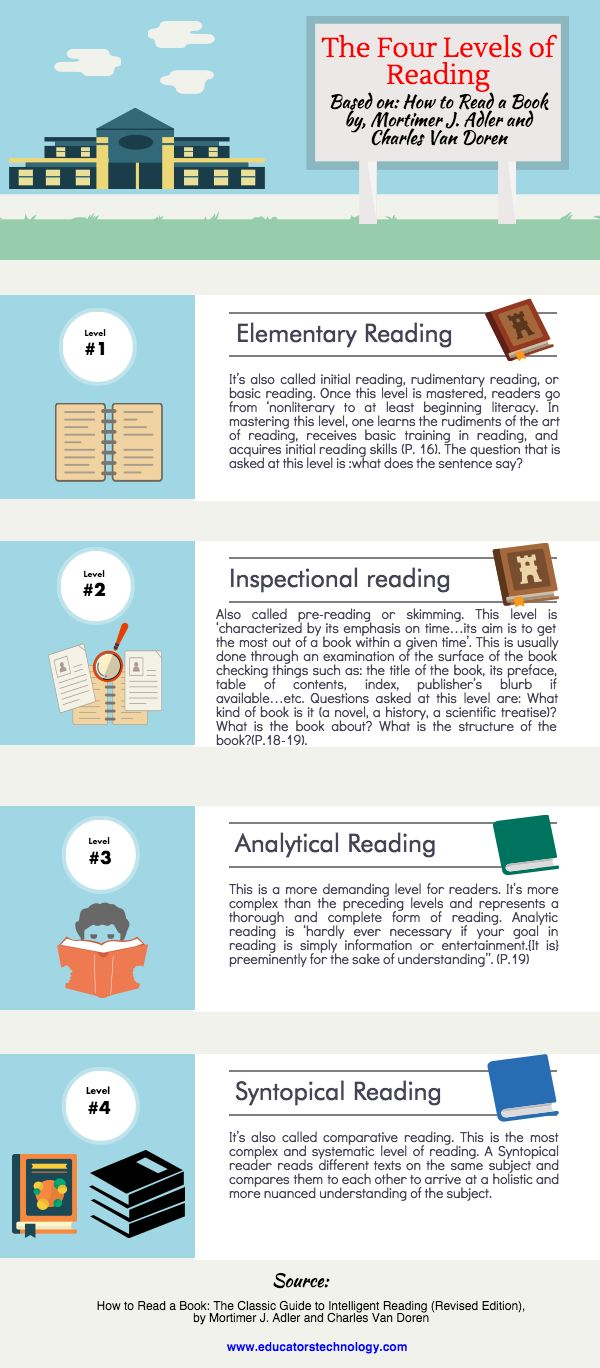 The Four Levels of Reading Every Student Should Know About