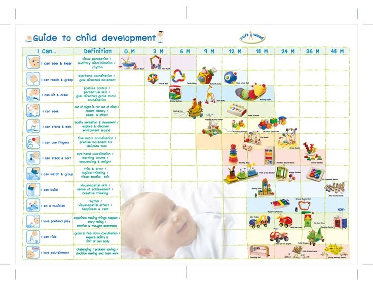 79 best images about Human Development for OT – Baby Development Chart