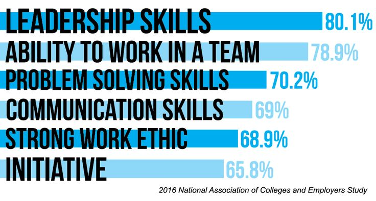 How do you stand out as a college graduate? According to research, these are the skills that employers really want ✅ Find out more at bit.ly/2uftTUc