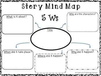 Students can use this graphic organizer to map out their ideas for a story (short or long). This is made based on the 5 Ws (who, what, when, where and why).