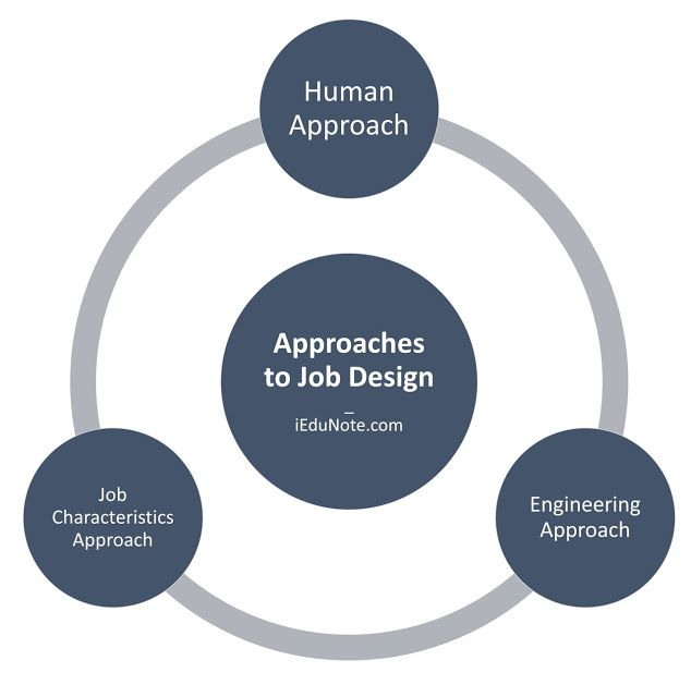 What Are The Approaches To Job Design ما هي مناهج او منهجيات تصميم الوظيفة Design Human
