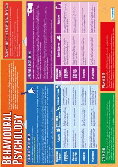 Behavioural Psychology Poster