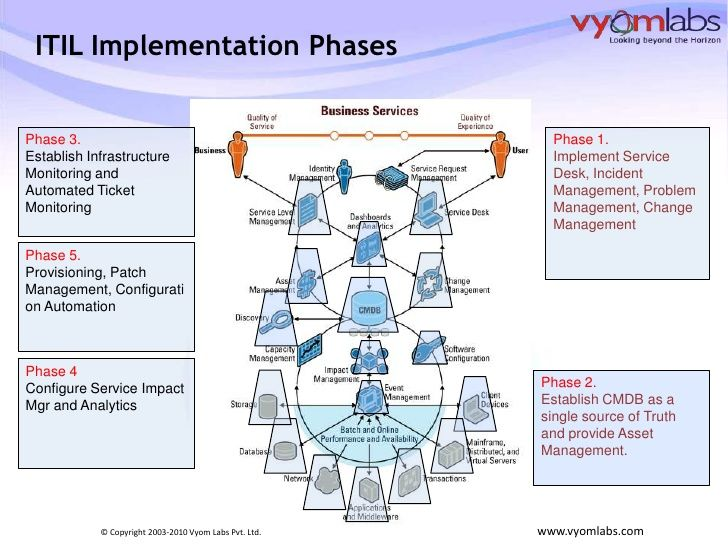implementing-itil-product-first-or-process-first-11-728jpg (728 - incident action plan
