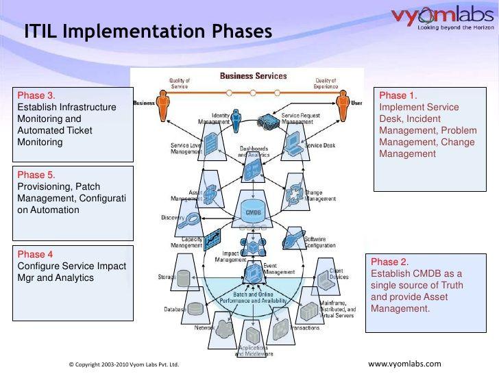 process implementation plan template - 125 best images about gesti n de servicios ti on pinterest