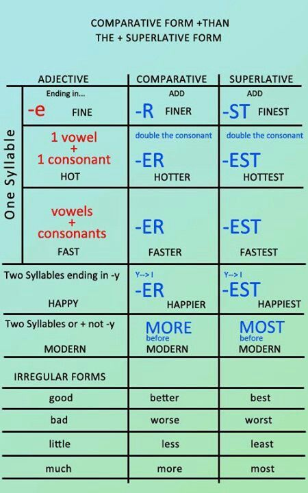 Comparatives and superlatives - English grammar #learnenglish http://www.uniquelanguages.com                                                                                                                                                                                 Más