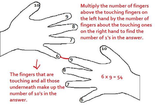 High Multiplication Table Method for Dyslexic Children