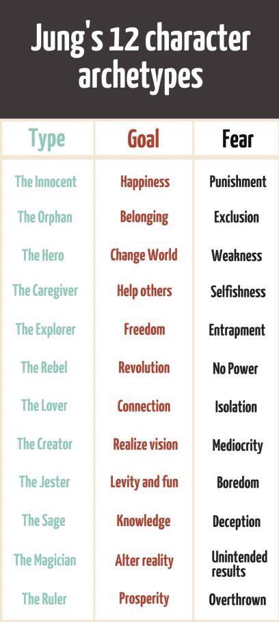 Jung's Archetypes