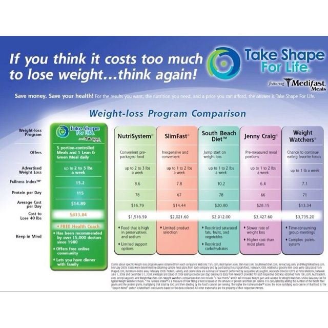 a comparison of two weight loss programs When you're looking for a weight loss program, it's wise to look for one that will meet your needs and set you up for long-term success in general, look for programs that focus on steady weight loss-- about 1-2 pounds a week if you plan to lose more than 15 to 20 pounds, have any health problems.