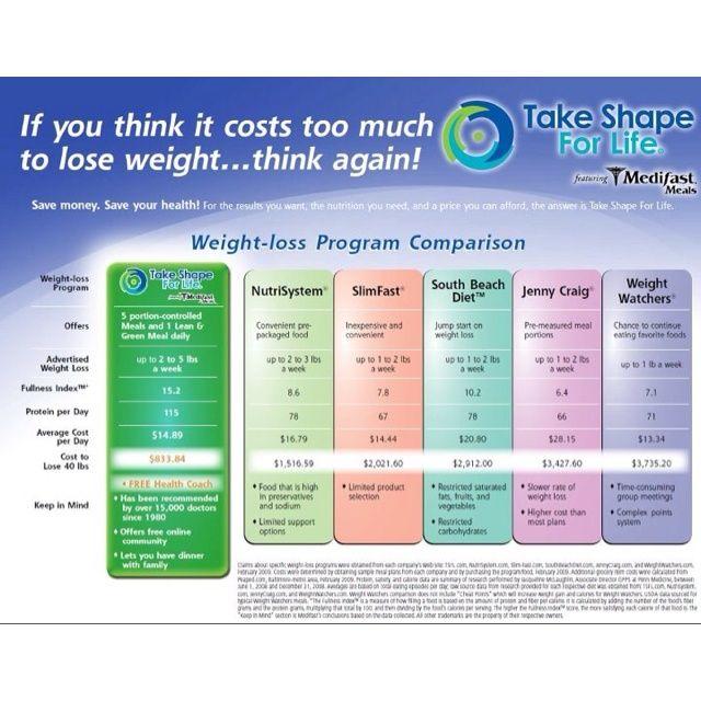 Weight-Loss Program Comparison | TSFL ~ Medifast ~ Lean & Green ...